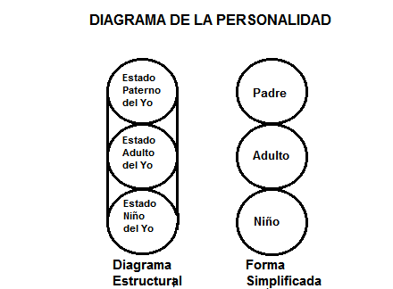 Diagrama Estados del Yo